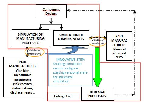 Manufacturing process optimization method for metallic components in the industry.