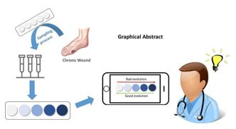Colorimetric sensors for the detection and quantification of amino acids, peptides and proteins applied to monitoring chronic wounds