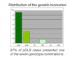 Diagnostic biomarkers for dementia with Lewy Bodies