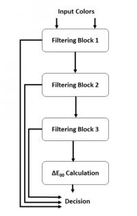 CoSi - Technology for Perceptual Colour Similarity (CIEDE 2000) Evaluation