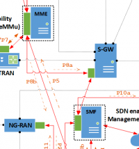 Handover System and Method for 4G/5G Networks