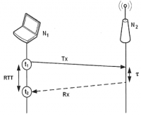 Process and system for calculating distances between wireless nodes