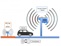 Smart-LEZ : Secure and anonymous vehicle access control solution to traffic-restricted urban areas.