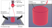 3D printing of continuous fibers for microfabrication, such as flexible electronics and biofabrication