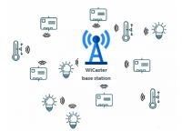 Low energy Wi-Fi® communications for the IoT in a wide area