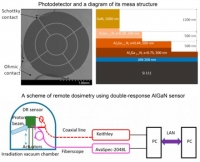 Technology for Contactless Dosimetry / Fluxmetry of Ionising Radiations