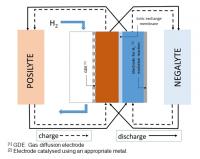 Acid-base electrochemical flow battery (ABEFB)